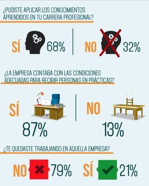El 21% de los trabajadores en prácticas no pueden quedarse en la empresa