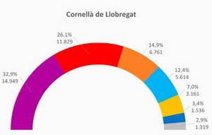 En Comú Podem guanya al gran bastió del PSC