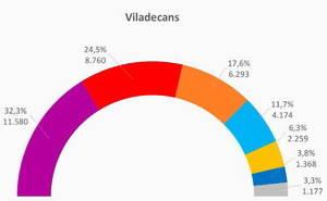 Viladecans es suma a la coalició En Comú-PSC