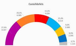 Castelldefels prefereix el vot emergent