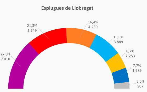 Resultats electorals de Esplugues a les generals del passat 20 de desembre