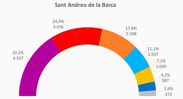 L'independentisme mor a Sant Andreu de la Barca