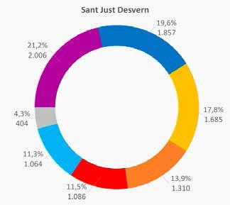Sant Just Desvern