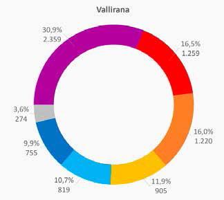 Vallirana
