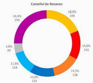Castellvi de Rosanes