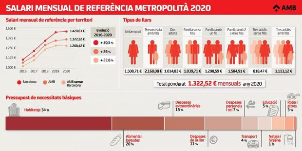 El salario de referencia de L'Hospitalet y el Baix Llobregat se estanca entorno a los 1.270 euros mensuales