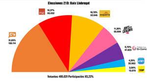 Ciutadans se impone en el Baix Llobregat con casi los mismos votos que los partidos independentistas