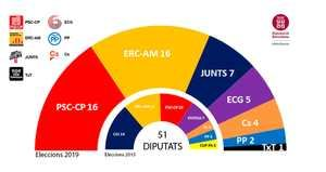 Empate entre PSC y ERC en la Diputació de Barcelona