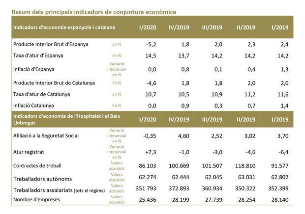 Crece el paro un 29% en L'Hospitalet y el Baix Llobregat pero aumentan los contratos de trabajo