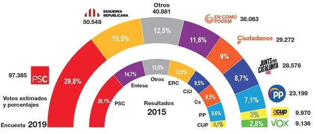 Datos de la encuesta encargada por El Llobregat a CELESTE-TEL, comparados con los resultados de las últimas elecciones municipales.