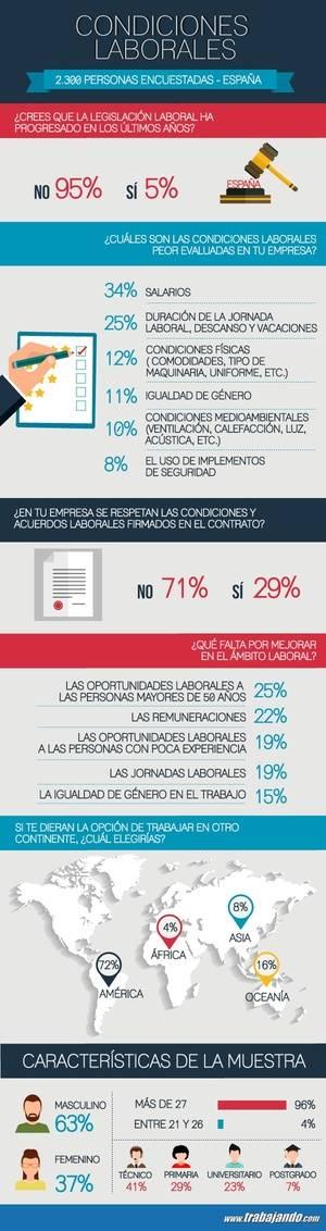 Un 71% de los encuestados consideran que no se respetan las condiciones y acuerdos laborales firmados en su contrato