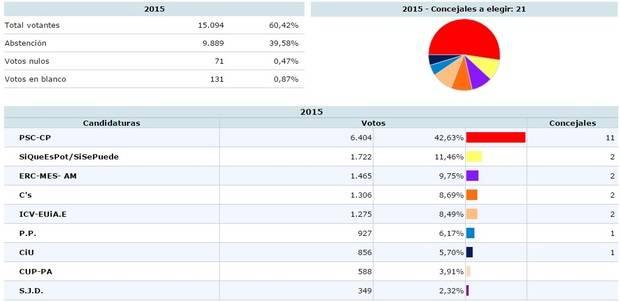 Antoni Poveda (PSC) mantiene la mayoría absoluta en Sant Joan Despí por 25 votos