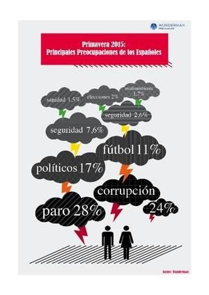 Paro, corrupción, política y fútbol, las principales preocupaciones de la ciudadanía