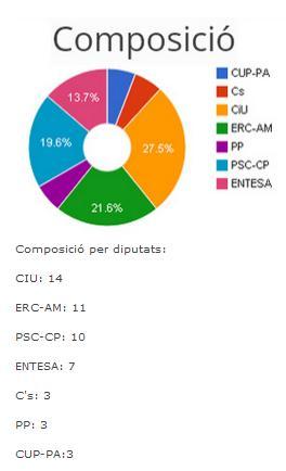 L'independentisme agafa color a la Diputació de Barcelona