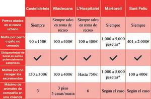 Comparativa de las diferentes ordenanzas de tenencia de animales de compañía en diversas ciudades de la comarca. *Algunas ordenanzas expresan las sanciones aún en pesetas.