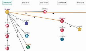 Go.Data, la herramienta de la OMS para rastrear infectados y sus contactos