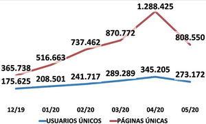 Elllobregat.com se consolida como el diario digital más visitado del Baix y L'H