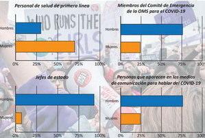 Mujeres invisibles ante el covid-19: víctimas de la violencia y del coronavirus