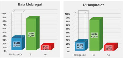 El referéndum del 1-O pincha en el Baix y L'Hospitalet
