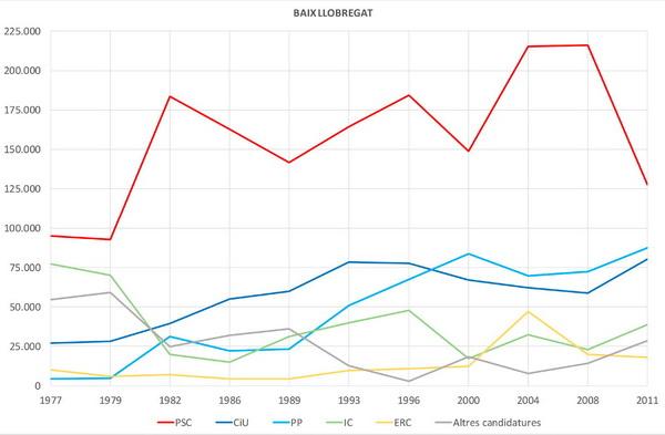 Al Baix Llobregat mai hi ha hagut bipartidisme a les Eleccions Generals a les Corts Espanyoles