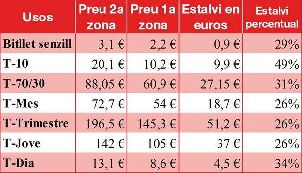 Dotze municipis metropolitans del Baix Llobregat s'integren a la tarifa plana de transport de tota la Metròpolis