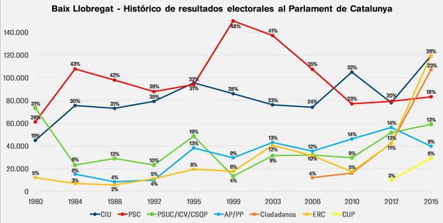 Una participació major del 80% al Baix pot decantar que l'independentisme sumi o no la majoria absoluta