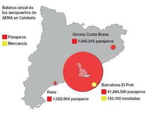El Prat: 47.284.500 pasajeros