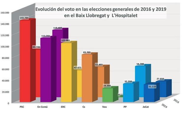 Evolución del voto en las elecciones generales de 2016 y 2019 en el Baix Llobregat y L'Hospitalet | Elaboración propia
