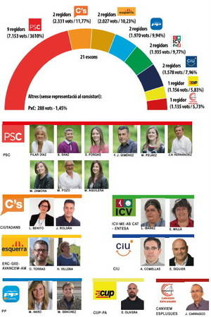 CiU dóna l'estabilitat a la socialista Pilar Díaz