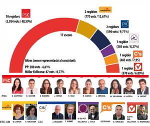 La mayoría absoluta de Eva Martínez da rienda suelta al PSC