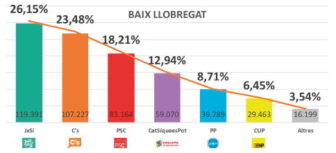 Baix dividido: C's conquista las grandes ciudades frente al triunfo del independentismo en los pequeños municipios