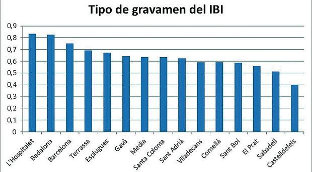 L'Hospitalet es la ciudad de su entorno con el tipo de gravamen del IBI más alto