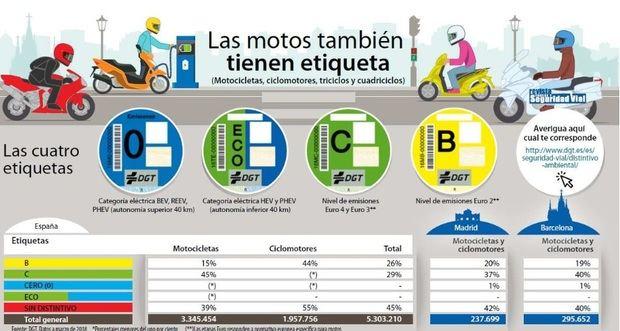 Barcelona extiende las restricciones en la circulación a casi la mitad de las motos