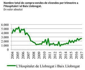 El mercado inmobiliario sigue creciendo hasta las cifras de hace diez años