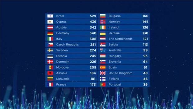 Resultados de la Final de Eurovisión.