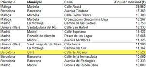 Gavà está entre las ciudades españolas con inmuebles de más de 10.000 euros de alquiler mensual