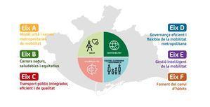 El reto de la movilidad sostenible metropolitana costará más de 10.000 millones de euros
