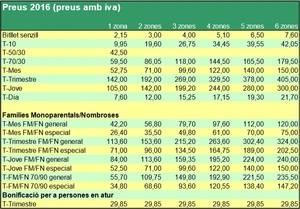 Stop Pujades considera insuficient la congelació tarifària al transport públic i demana recuperar els preus de 2013