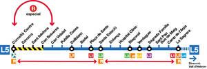 Suspensió del servei de metro a la línia 5 entre Cornellà Centre i Can Boixeres durant nou dies